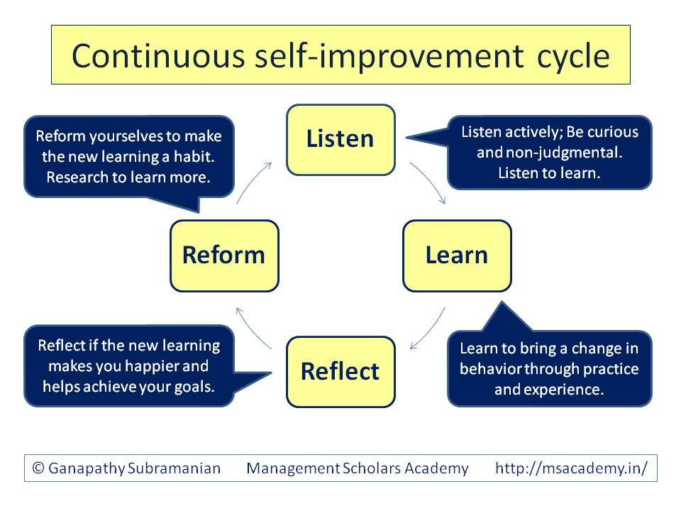 self improvement Translate self-improvement see authoritative translations of self-improvement in spanish with example sentences, phrases and audio pronunciations.