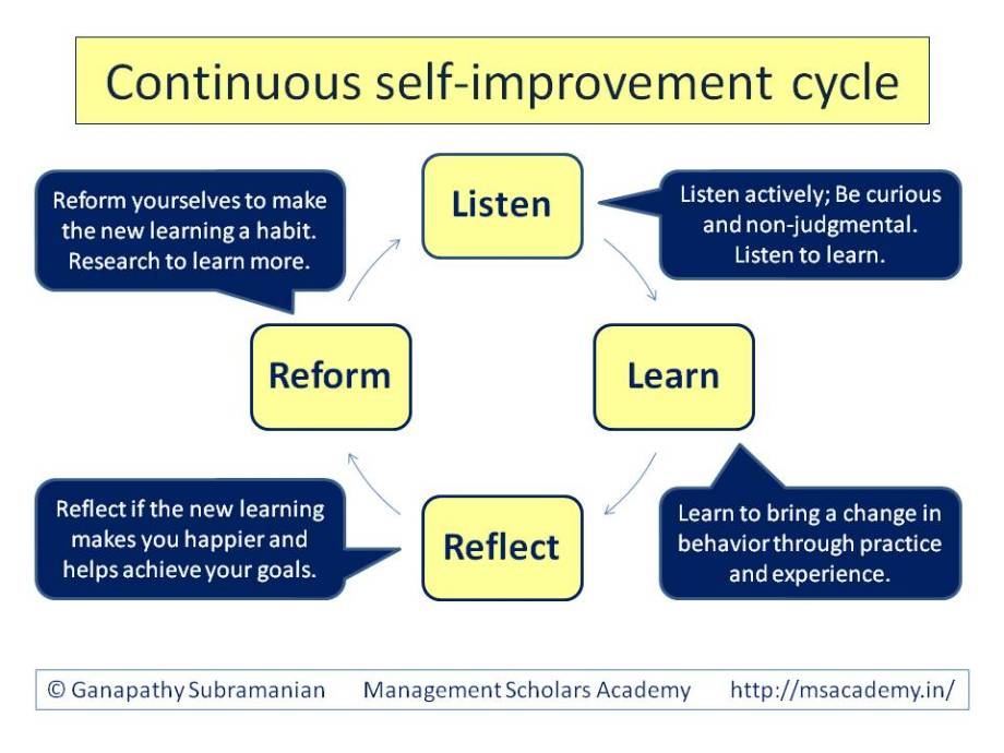Continuous-self-improvement-cycle