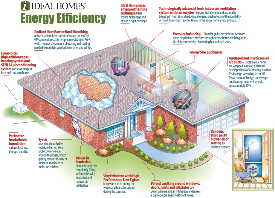 home-energy-efficiency-green-solar-and-wind-power-1600x1156